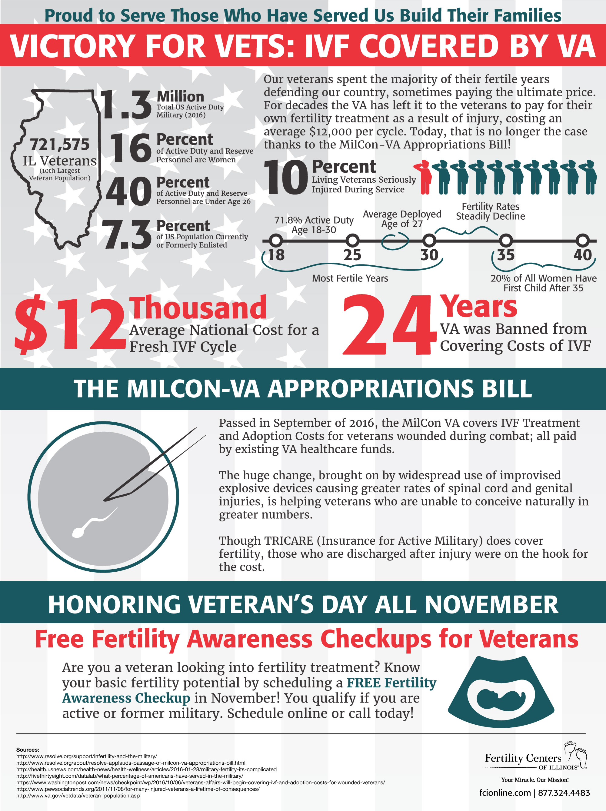 military-discount-infographic